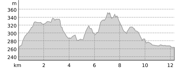 elevation profile