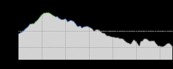 Höhenprofil: Mountainbiketour 2 Klingenthal