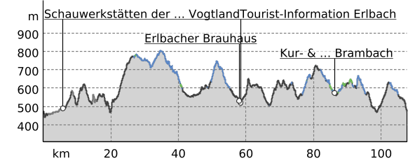 Elevation profile: Musicians' Cycle Route