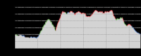 Höhenprofil: Steinzoo im Zittauer Gebirge: Rund um den Töpfer