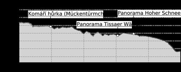 Höhenprofil: RR ERZ E09 Etappentour Radfernweg Sächsische Mittelgebirge und Erzgebirgsradmagistrale Etappe 09