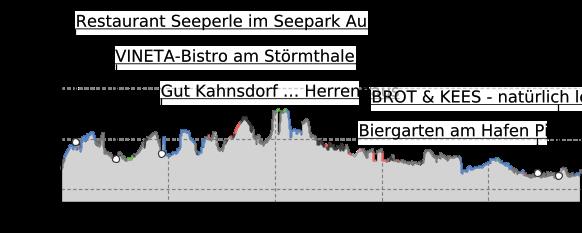 Höhenprofil: Neuseenland-Radroute