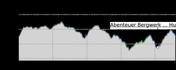 Höhenprofil: Erster deutscher Glockenwanderweg (Deutschneudorf und Seiffen)