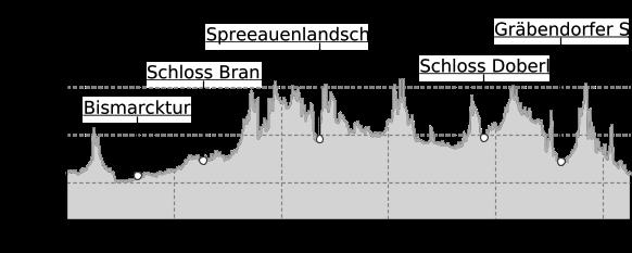 Höhenprofil: Fürst-Pückler-Weg