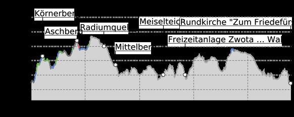 """Höhenprofil: """"Höhensteig"""" Rundweg Klingenthal"""