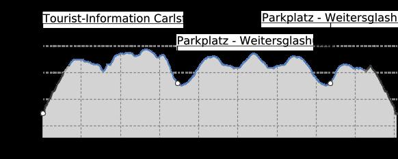 Höhenprofil: Talsperrenrunde Carlsfeld