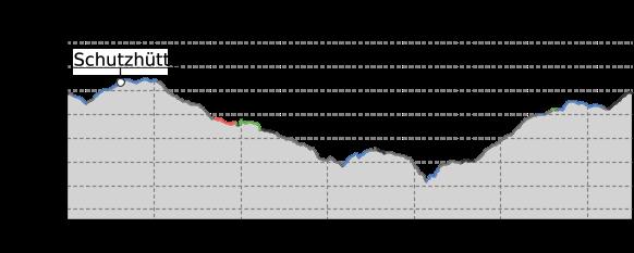 Elevation profile: Auersbergrunde