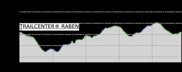 Höhenprofil: TrailCenter® Rabenberg - Peak Orbiter