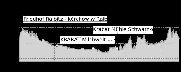 Höhenprofil: Krabat Radweg