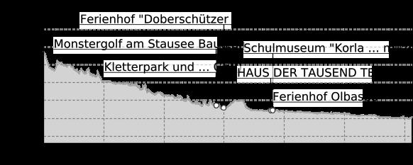 profilo di dislivello: Percorso ciclabile della Sprea (Spree-Radweg) - Dalla sorgente al mare