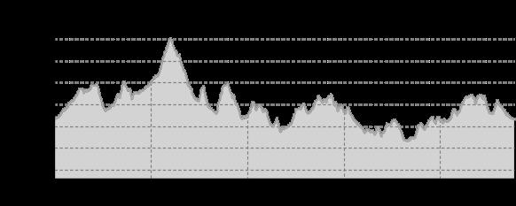 Höhenprofil: Kurve an Kurve bis zum höchsten Berg Sachsens