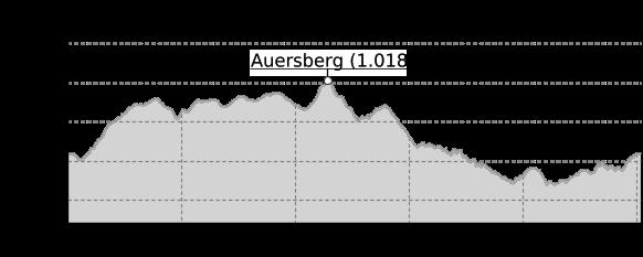 Höhenprofil: 50 km - Schleife des Drei-Talsperren-Marathons Eibenstock