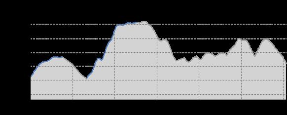 Höhenprofil: Loipe Grünbach