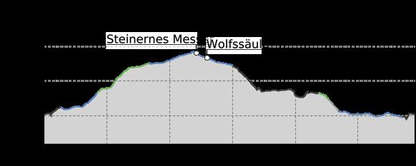 Höhenprofil: Von Seifersdorf durch die Dippoldiswalder Heide
