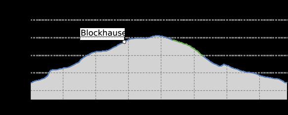 Höhenprofil: Ein Besuch beim Sauensäger in Blockhausen