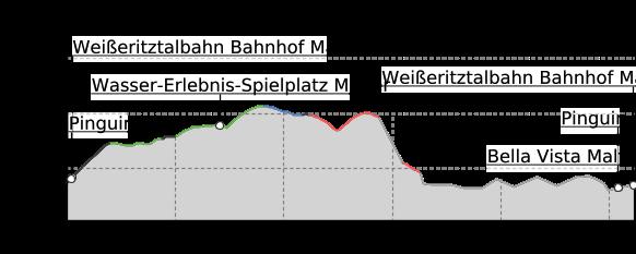 Höhenprofil: Panoramaweg Malter