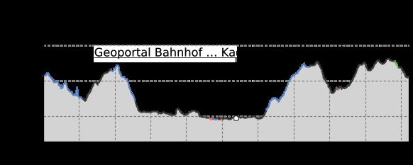 Höhenprofil: Obstland-Route - Teilroute II - Geschichte des Obstanbaus