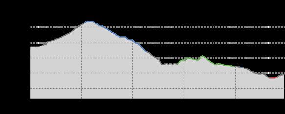 Höhenprofil: Von Kipsdorf über den Pöbeldamm nach Schmiedeberg