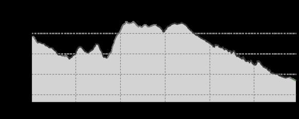 Höhenprofil: Stoneman Miriquidi Road Etappe 03 Drei-Brüder-Höhe (Marienberg) -Saigerhütte Olbernhau