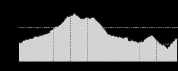 Höhenprofil: Stoneman Miriquidi Road Etappe 06 Holzhau - Bärenfels