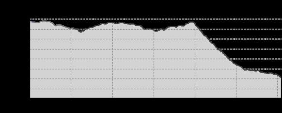 Höhenprofil: Stoneman Miriquidi Road Etappe 08 Zinnwald - Zamek Valdstein Litvinov