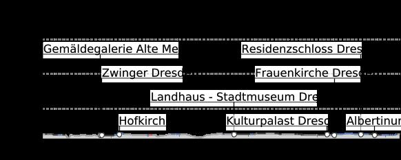 Höhenprofil: Dresden Highlight Route