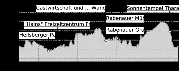Höhenprofil: 12. Route: Wildromantik im sagenbehafteten Rabenauer Grund - Entlang Deutschlands dienstältester Dampfschmalspurbahn