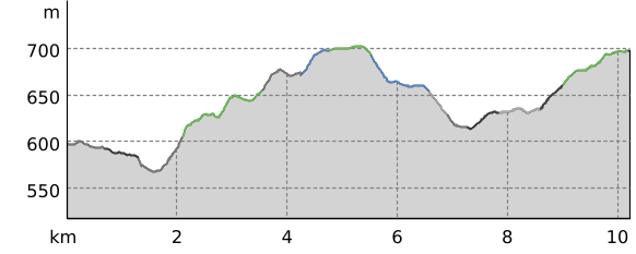 Höhenprofil: Blockline Verbindung Holzhau  Kreuztanne Sayda
