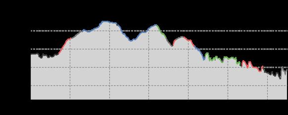 Höhenprofil: Von der Talsperre Malter nach Edle Krone