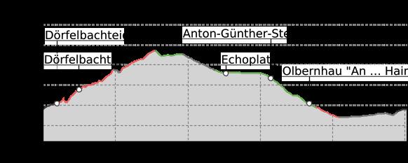 Höhenprofil: Familienfreundlicher Wanderweg Dörfelbachtal , Olbernhau
