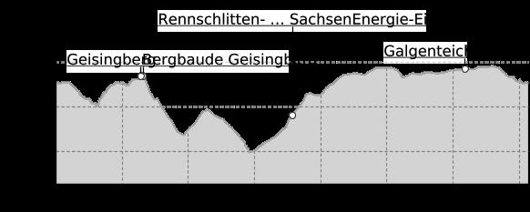Höhenprofil: TagesTour Kammweg 02 Rund um Altenberg 14km