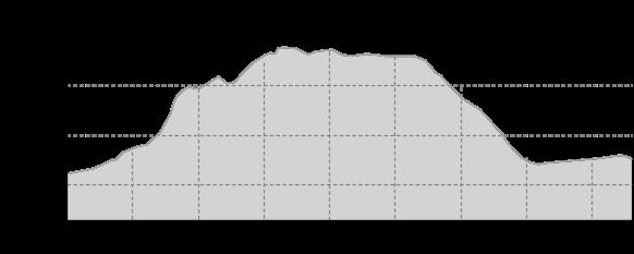 Höhenprofil: Familienwanderweg Dörfelbachtal