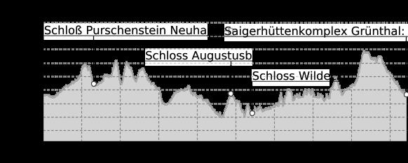 Höhenprofil: Schlösser und Burgentour zwischen Scharfenstein und Frauenstein