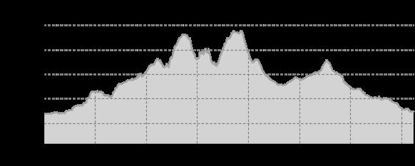 Elevation profile: Aussichtsreiche Tour durch das Zittauer Gebirge