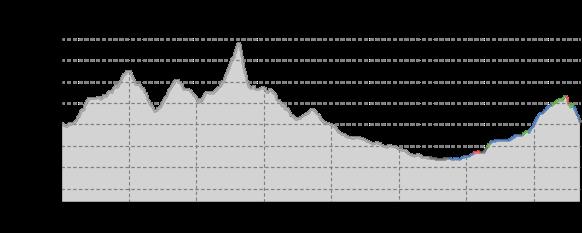 Höhenprofil: Auf der Grenze zur Lausche