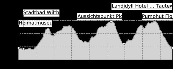 Höhenprofil: Pumphutsteig