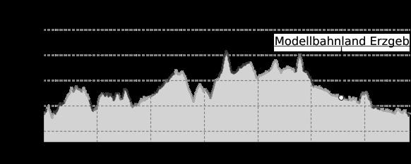 Höhenprofil: Gipfelstürmer - Höhenluft und Kerzenduft