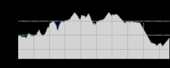 Höhenprofil: Schwartenbergloipe
