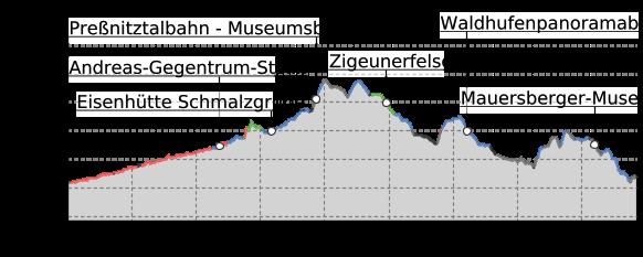 Höhenprofil: Annaberger Landring – Der Ländliche Raum