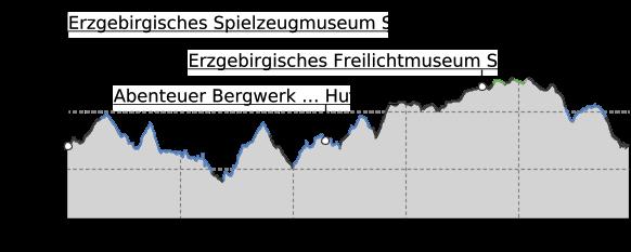 """Höhenprofil: Seiffen-Tour """"Eine für Alle"""""""