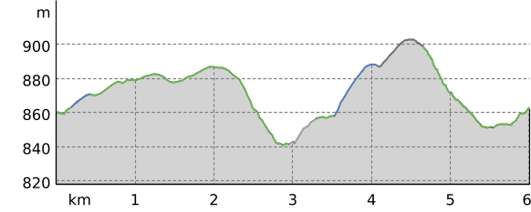 Höhenprofil: TrailCenter® Rabenberg - Taster Loop