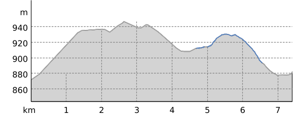 Höhenprofil: Kammloipe Teilabschnitt Johanngeorgenstadt