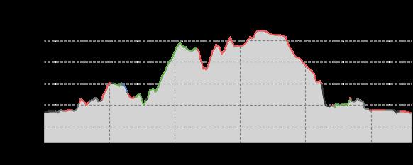 Höhenprofil: Kleine Nachmittagsrunde in Dohna