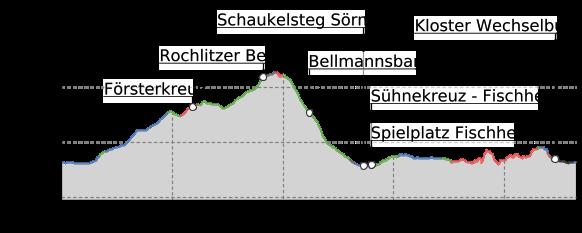 Höhenprofil: Walderlebnispfad Wechselburg