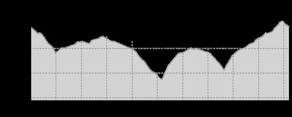 Elevation profile: Lesna - Kalek Tour kurz