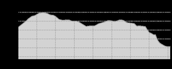 Höhenprofil: Hoher Brand-Loipe