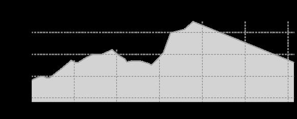 Höhenprofil: Skiwanderweg Eubabrunn-Landesgemeinde