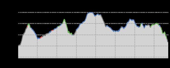 Elevation profile: Blockline Abschnitt Holzhau-Bärenfels