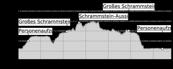 Höhenprofil: Bad Schandau - Schrammsteinaussicht - Breite Kluft - Bad Schandau