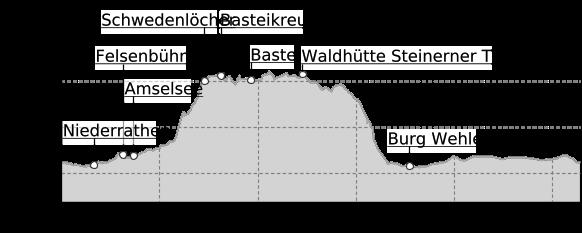 Höhenprofil: Wanderung von Kurort Rathen über die Bastei nach Stadt Wehlen